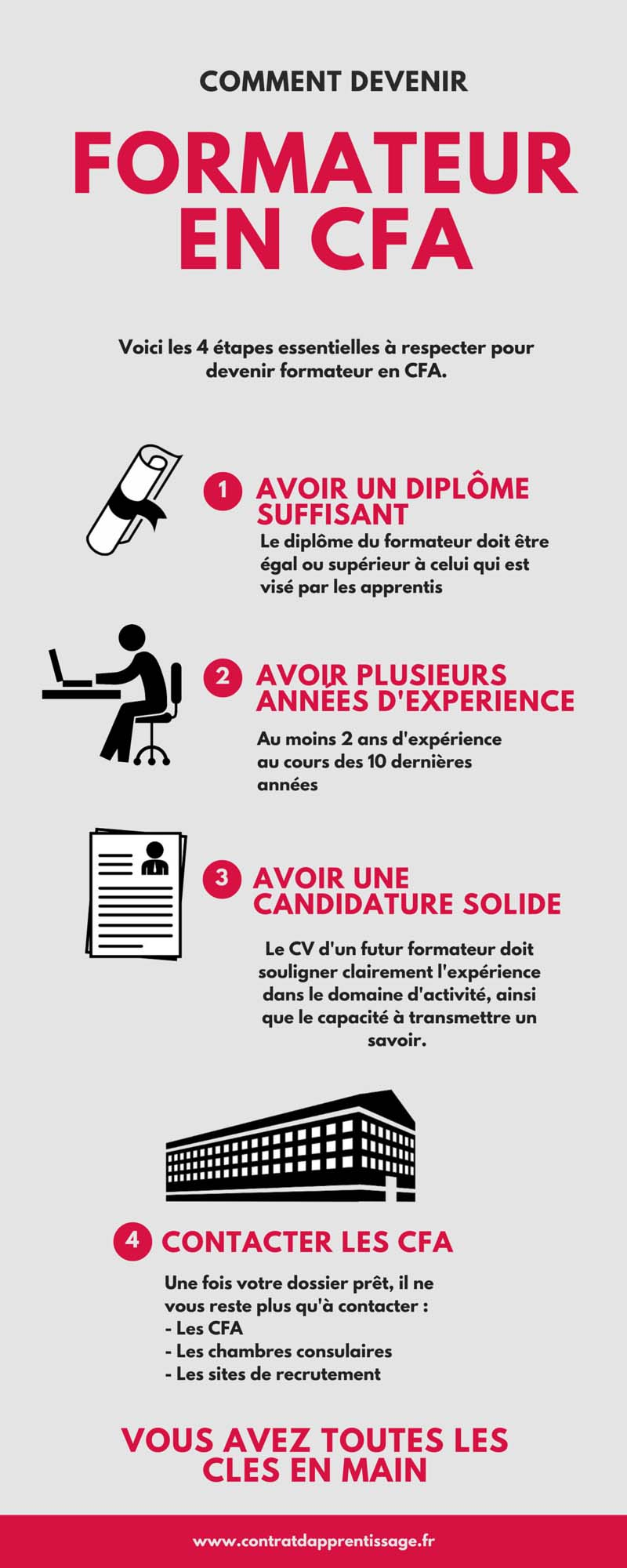 comment devenir formateur