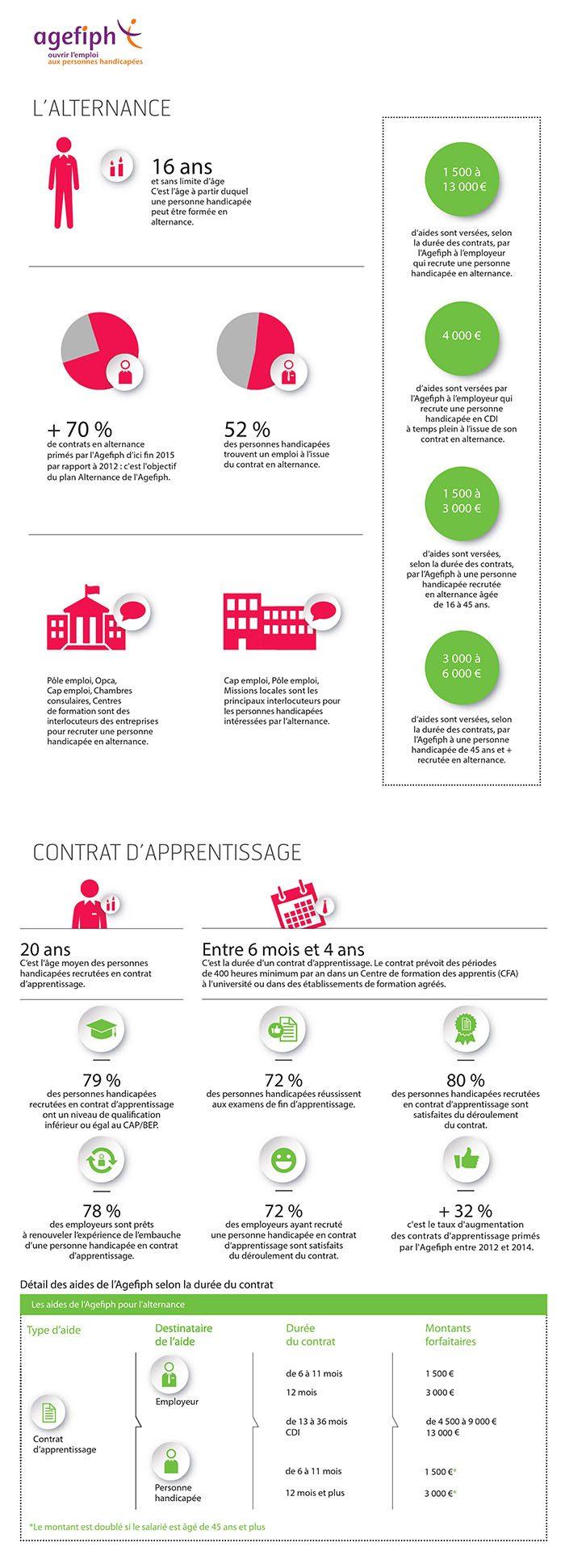 Agefiph - Infographie alternance et contrat d'apprentissage