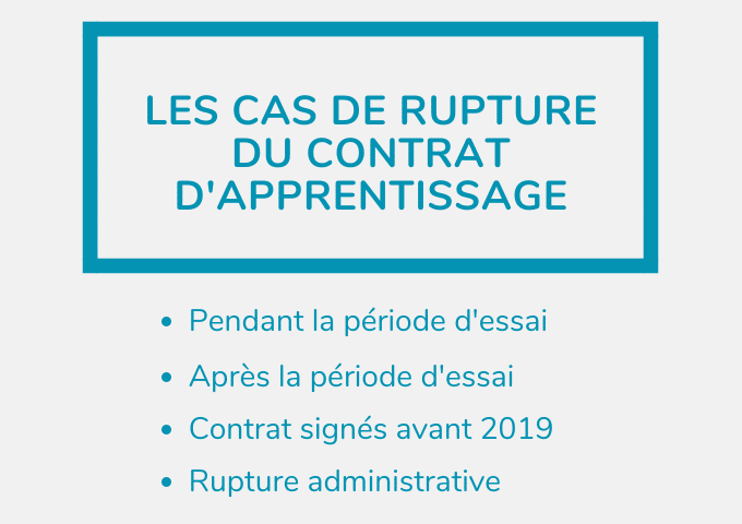 Rupture Du Contrat D Apprentissage Comment Faire En 2020
