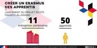 Initiative Franco-Allemande pour un Erasmus de l'apprentissage